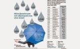 Υψηλές βροχοπτώσεις, αλλά απουσία πολιτικώννερού