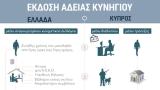 Διαδικασία έκδοσης άδειας κυνηγιού στην Ελλάδα και στηΚύπρο