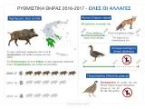 Ανακοίνωση του ΥΠΕΝ για την φετινή ρυθμιστική απόφαση για τοκυνήγι