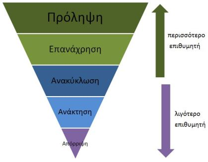 pyramida_anakuklosis