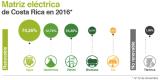 Κόστα Ρίκα: 98% της ηλεκτρικής ενέργειας από ΑΠΕ το2016