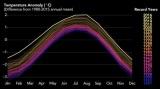 Το 2016 ήταν το θερμότερο καταγεγραμμένο έτος στηνιστορία