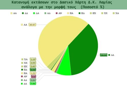 chart_dx_lamias