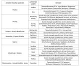 Έγκριση εκτέλεσης εργασιών ανάρτησης δασικών χαρτών έως την κύρωσητους